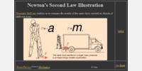 Newton's Second Law Illustration